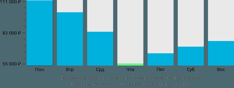 Динамика цен билетов на самолёт из Ломе в зависимости от дня недели