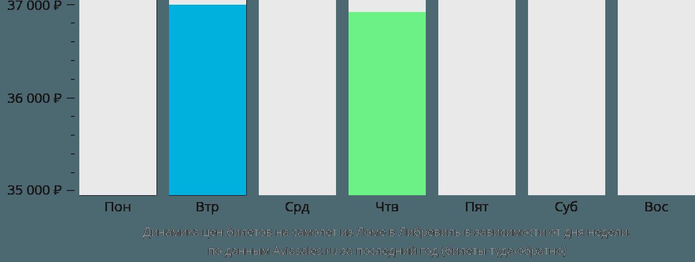 Динамика цен билетов на самолет из Ломе в Либревиль в зависимости от дня недели