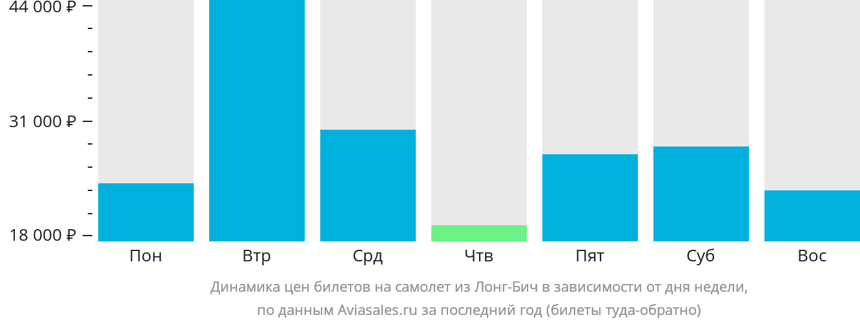 Динамика цен билетов на самолет из Лонг-Бича в зависимости от дня недели