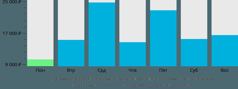 Динамика цен билетов на самолёт из Лонг-Бича в США в зависимости от дня недели
