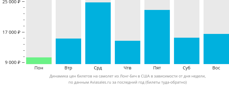 Динамика цен билетов на самолет из Лонг-Бича в США в зависимости от дня недели