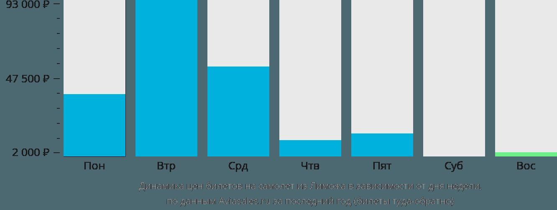 Динамика цен билетов на самолет из Лиможа в зависимости от дня недели