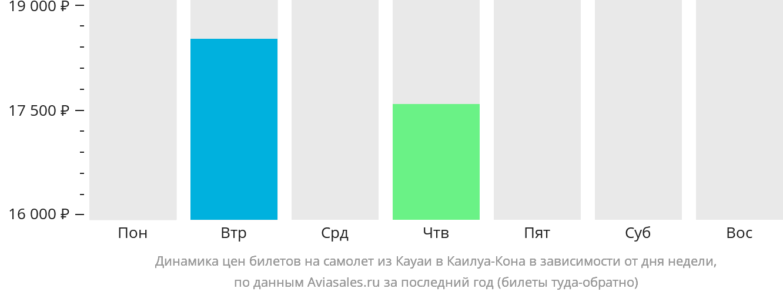 Динамика цен билетов на самолет из Кауаи в Каилуа-Кона в зависимости от дня недели