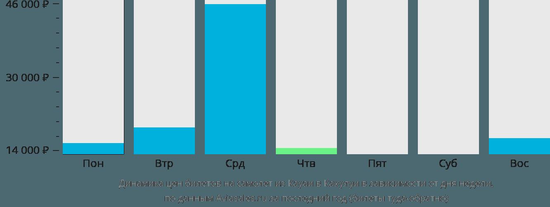 Динамика цен билетов на самолет из Кауаи в Кахулуи в зависимости от дня недели
