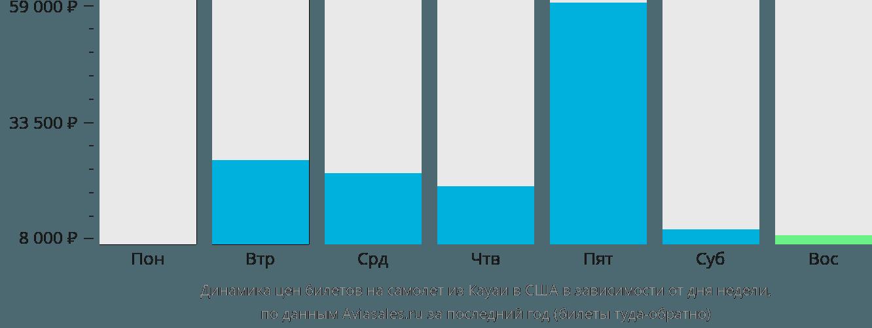 Динамика цен билетов на самолёт из Кауаи в США в зависимости от дня недели