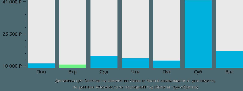 Динамика цен билетов на самолет из Лимы в Чили в зависимости от дня недели