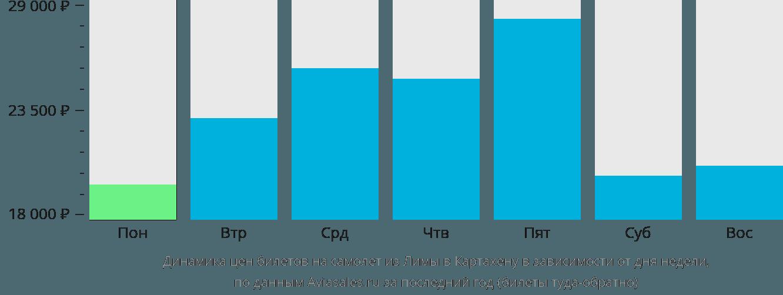 Динамика цен билетов на самолёт из Лимы в Картахену в зависимости от дня недели