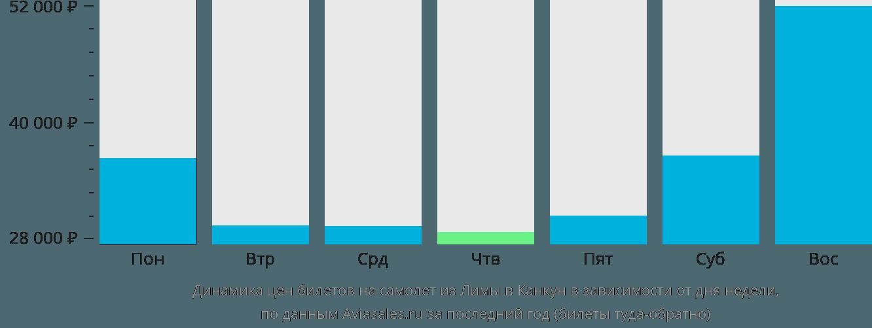 Динамика цен билетов на самолет из Лимы в Канкун в зависимости от дня недели