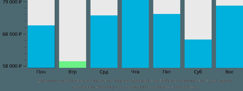 Динамика цен билетов на самолет из Лимы во Франкфурт-на-Майне в зависимости от дня недели