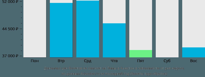Динамика цен билетов на самолет из Лимы в Хьюстон в зависимости от дня недели