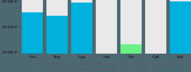 Динамика цен билетов на самолет из Лимы в Фос-ду-Игуасу в зависимости от дня недели