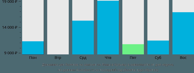 Динамика цен билетов на самолет из Лимы в Хульяку в зависимости от дня недели