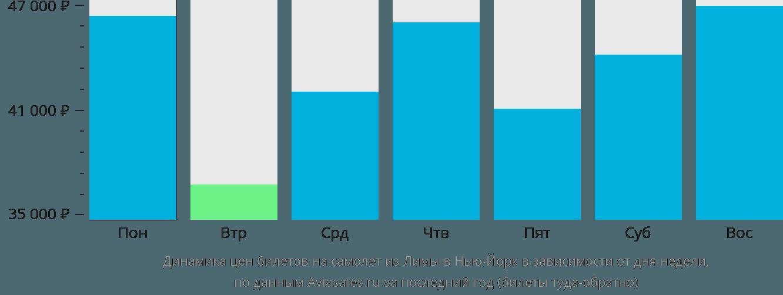 Динамика цен билетов на самолет из Лимы в Нью-Йорк в зависимости от дня недели
