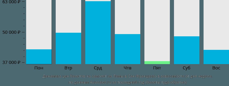 Динамика цен билетов на самолет из Лимы в Сан-Франциско в зависимости от дня недели