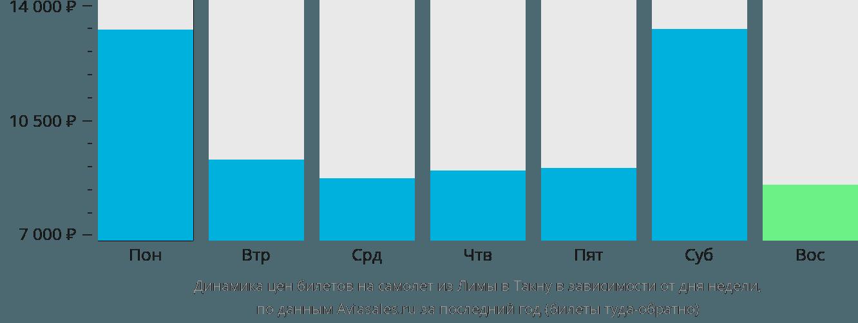 Динамика цен билетов на самолет из Лимы в Такну в зависимости от дня недели