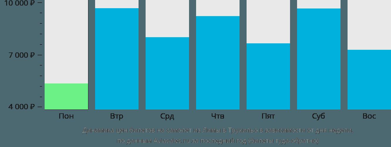 Динамика цен билетов на самолет из Лимы в Трухильо в зависимости от дня недели