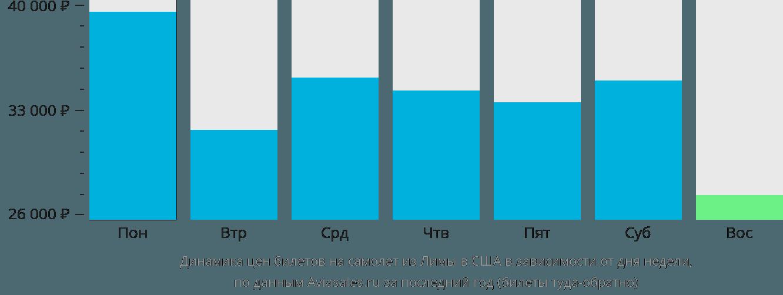 Динамика цен билетов на самолёт из Лимы в США в зависимости от дня недели