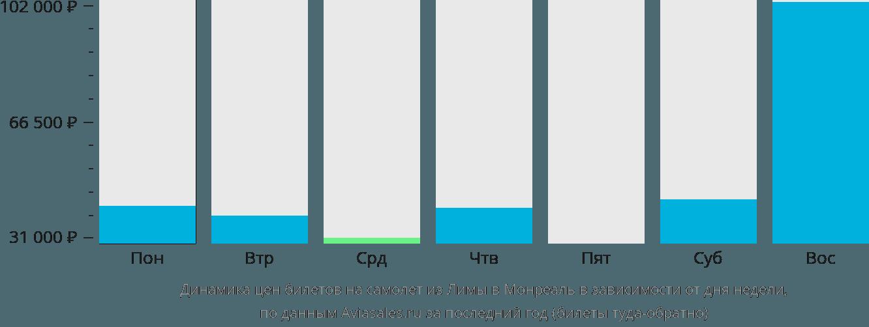 Динамика цен билетов на самолет из Лимы в Монреаль в зависимости от дня недели