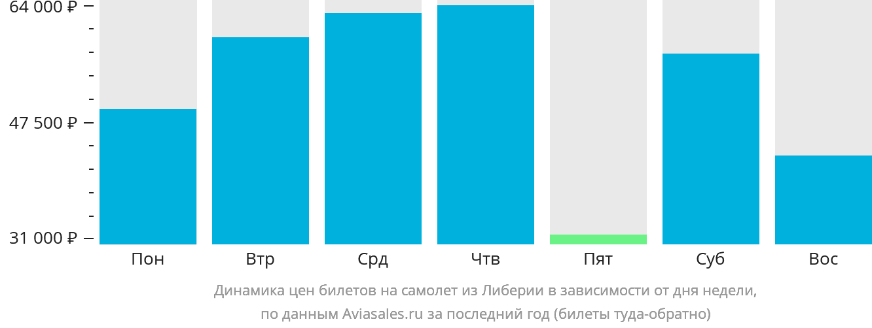 Динамика цен билетов на самолет из Либерии в зависимости от дня недели