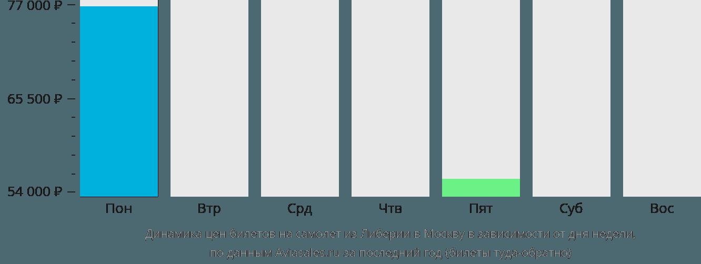 Динамика цен билетов на самолет из Либерии в Москву в зависимости от дня недели