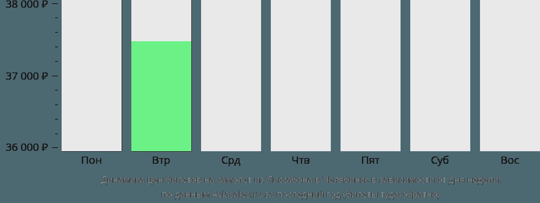 Динамика цен билетов на самолет из Лиссабона в Челябинск в зависимости от дня недели