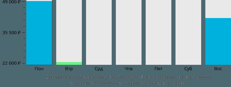 Динамика цен билетов на самолет из Лиссабона в Ереван в зависимости от дня недели