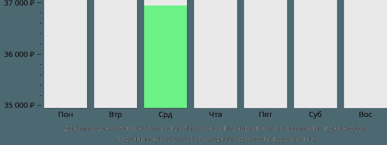 Динамика цен билетов на самолёт из Лиссабона в Нижневартовск в зависимости от дня недели