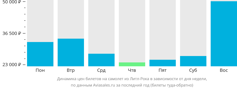 Динамика цен билетов на самолет из Литл-Рока в зависимости от дня недели