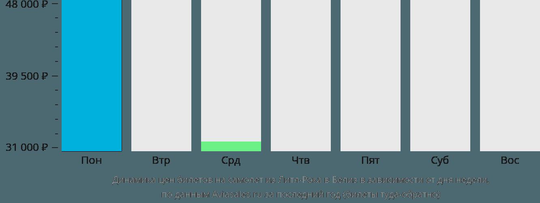 Динамика цен билетов на самолёт из Литл-Рока в Белиз-Сити в зависимости от дня недели