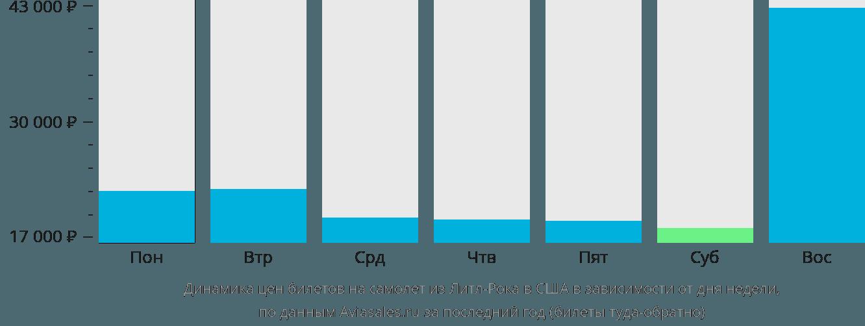 Динамика цен билетов на самолет из Литл-Рока в США в зависимости от дня недели