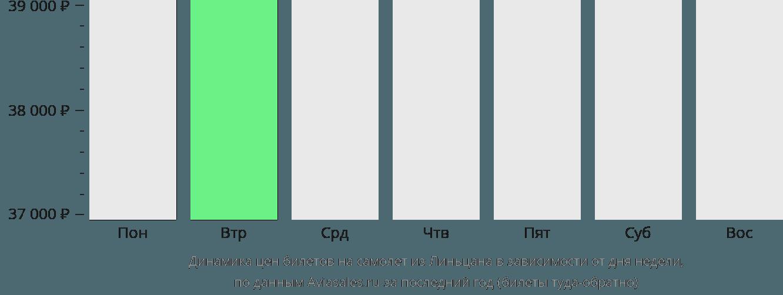 Динамика цен билетов на самолёт из Линьцана в зависимости от дня недели