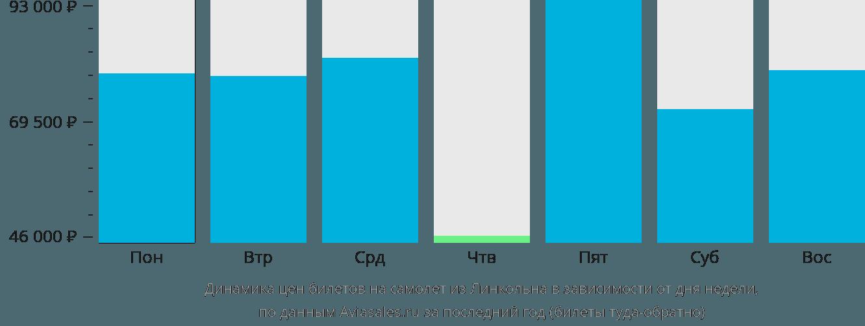 Динамика цен билетов на самолет из Линкольна в зависимости от дня недели