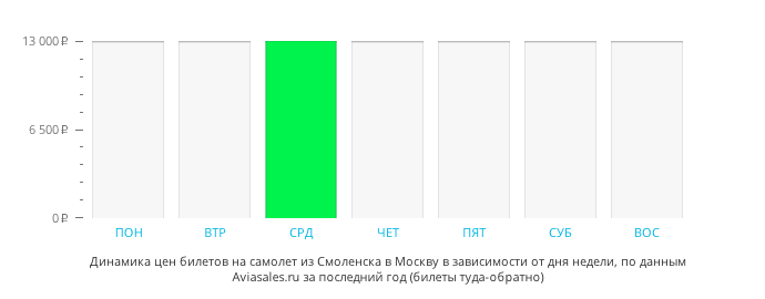 Динамика цен билетов на самолет из Смоленска в Москву в зависимости от дня недели