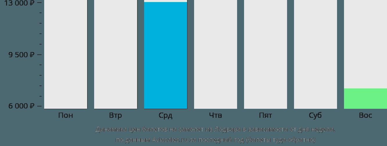 Динамика цен билетов на самолет из Лодвара в зависимости от дня недели
