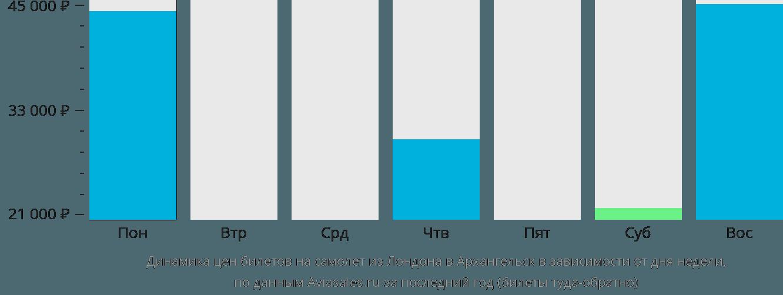 Динамика цен билетов на самолет из Лондона в Архангельск в зависимости от дня недели