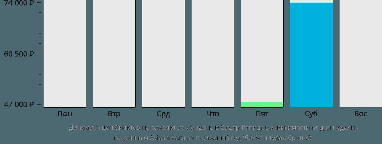 Динамика цен билетов на самолет из Лондона в Сидар-Рапидс в зависимости от дня недели