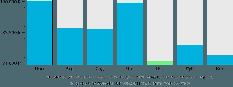 Динамика цен билетов на самолет из Лондона в Гонолулу в зависимости от дня недели