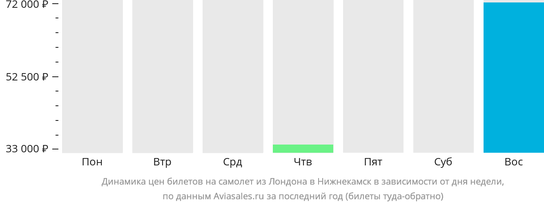 Динамика цен билетов на самолет из Лондона в Нижнекамск в зависимости от дня недели