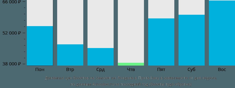 Динамика цен билетов на самолёт из Лондона в Пунта-Кану в зависимости от дня недели
