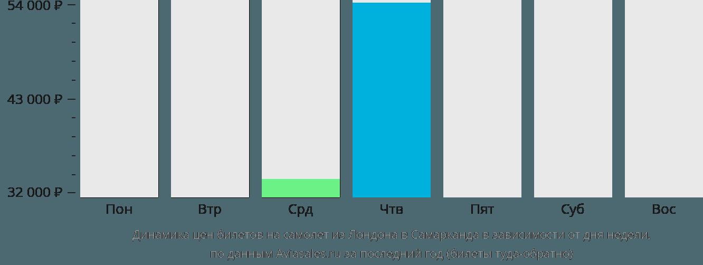 Динамика цен билетов на самолет из Лондона в Самарканда в зависимости от дня недели