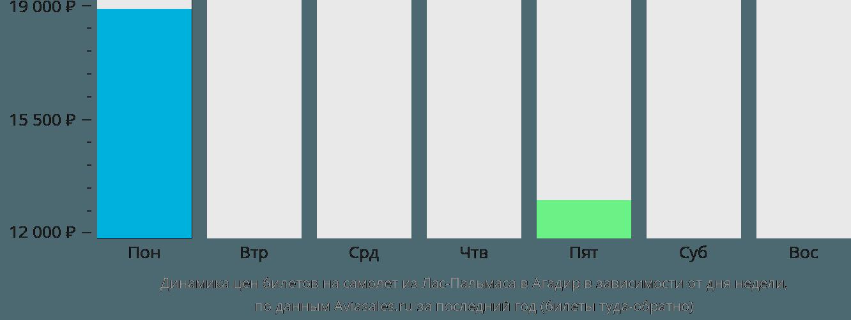 Динамика цен билетов на самолет из Лас-Пальмаса в Агадир в зависимости от дня недели