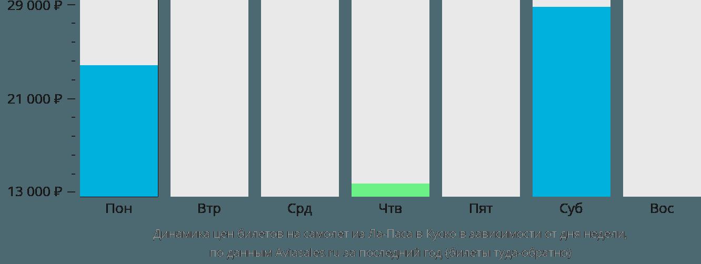 Динамика цен билетов на самолет из Ла-Паса в Куско в зависимости от дня недели