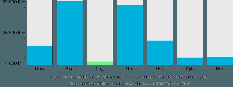 Динамика цен билетов на самолет из Ла-Паса в Лиму в зависимости от дня недели