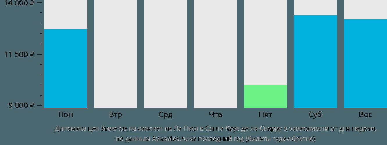 Динамика цен билетов на самолет из Ла-Паса в Санта-Крус-де-ла-Сьерру в зависимости от дня недели
