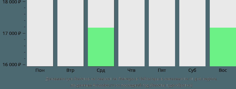 Динамика цен билетов на самолет из Липецка в Чебоксары в зависимости от дня недели