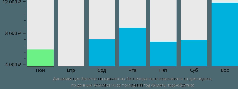 Динамика цен билетов на самолет из Лаппеенранты в зависимости от дня недели