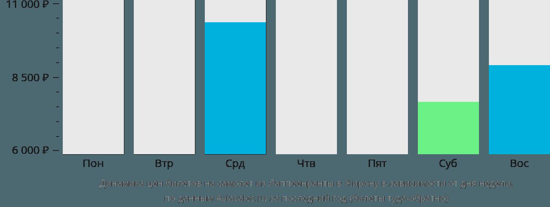 Динамика цен билетов на самолет из Лаппеенранты в Жирону в зависимости от дня недели