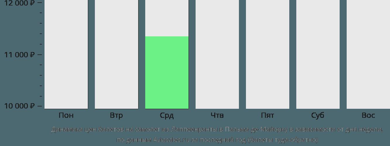 Динамика цен билетов на самолет из Лаппеенранты в Пальма-де-Майорку в зависимости от дня недели