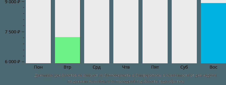 Динамика цен билетов на самолет из Лаппеенранты в Симферополь (Крым) в зависимости от дня недели