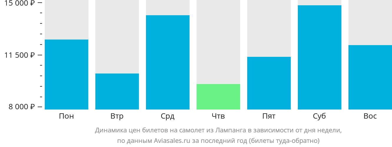Динамика цен билетов на самолет из Лампанга в зависимости от дня недели